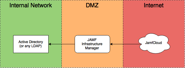 Infrastructure manager macadmins community documentation documentation imagesjamf im infra ccuart Images